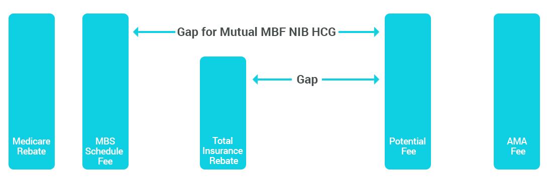 Medical Gap Image